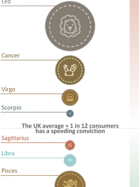 Speeding Convictions By Zodiac Sign Infographic