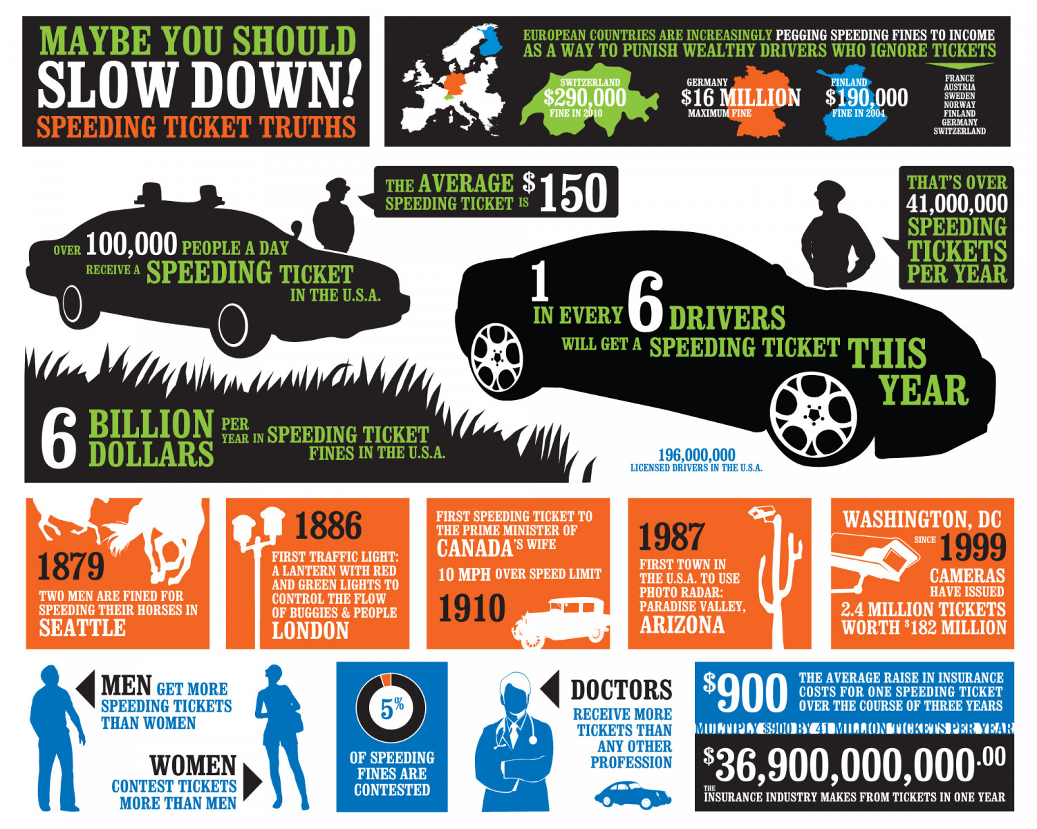 Speeding Ticket Truths Infographic