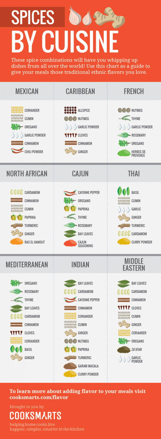 Spices by Cuisine (vertical)