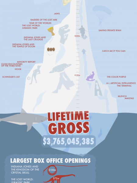 Spielberg's success in a single image Infographic