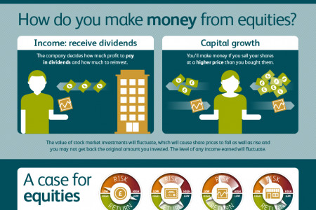 Spin-free guide to equities Infographic