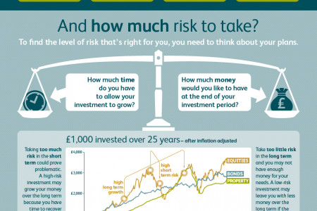 Spin-free guide to risk Infographic
