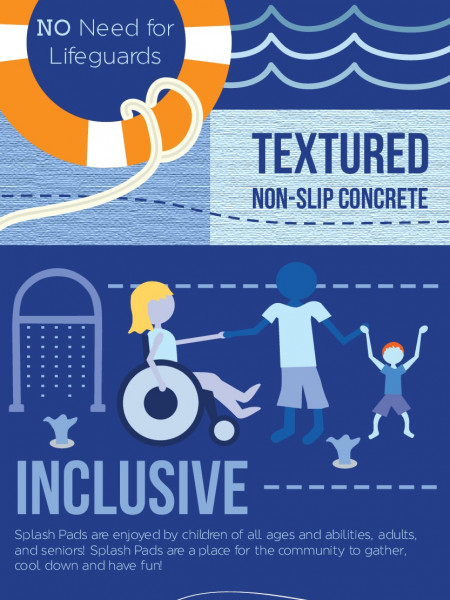 Splash Pads: The Perfect Addition to Any Community Infographic