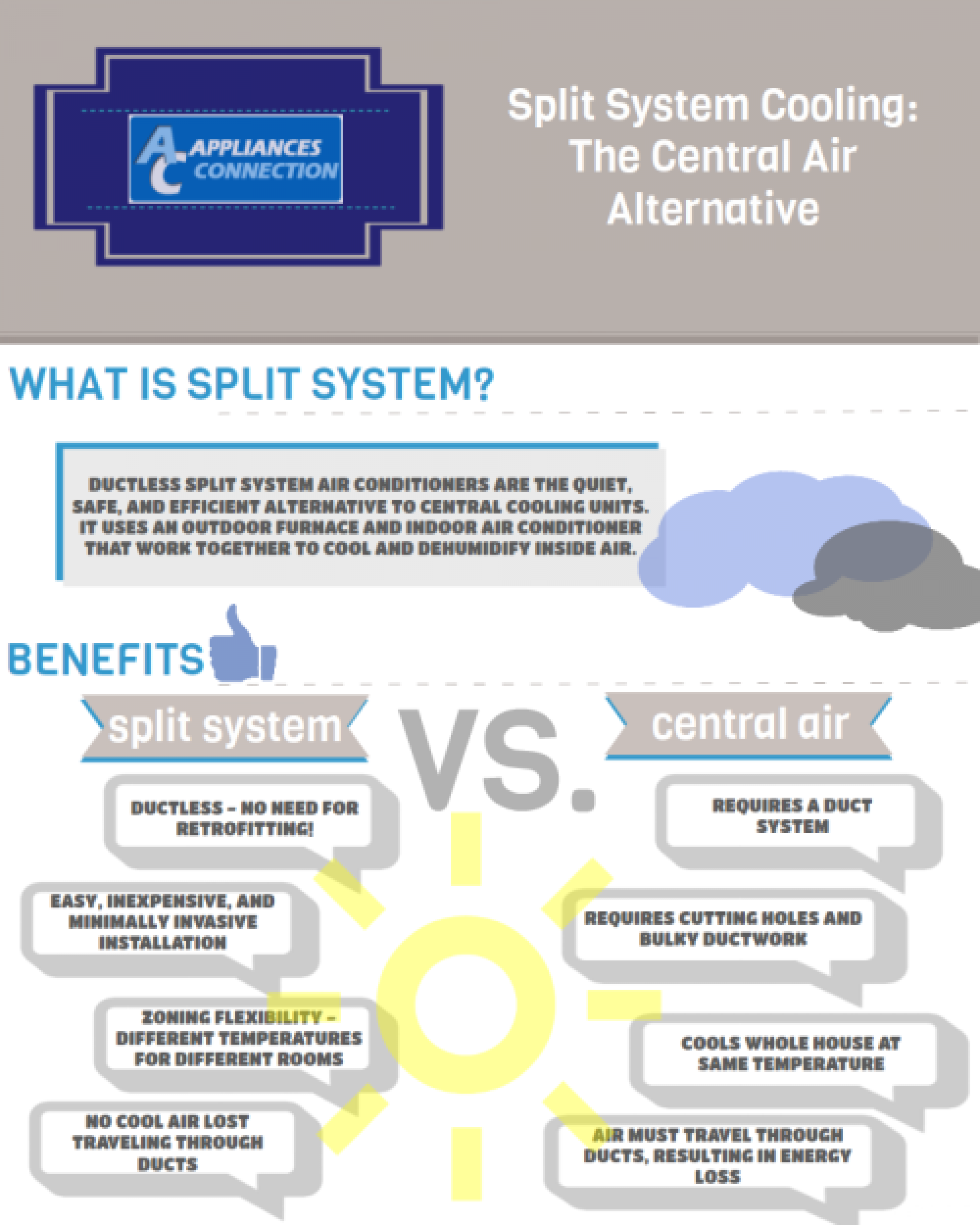 Split System Cooling: The Central Air Alternative Infographic