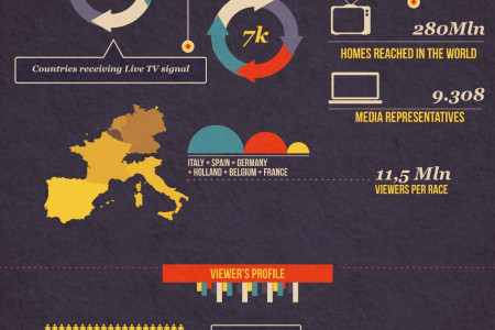 Sponsoring Moto GP - The Reasons Why Infographic