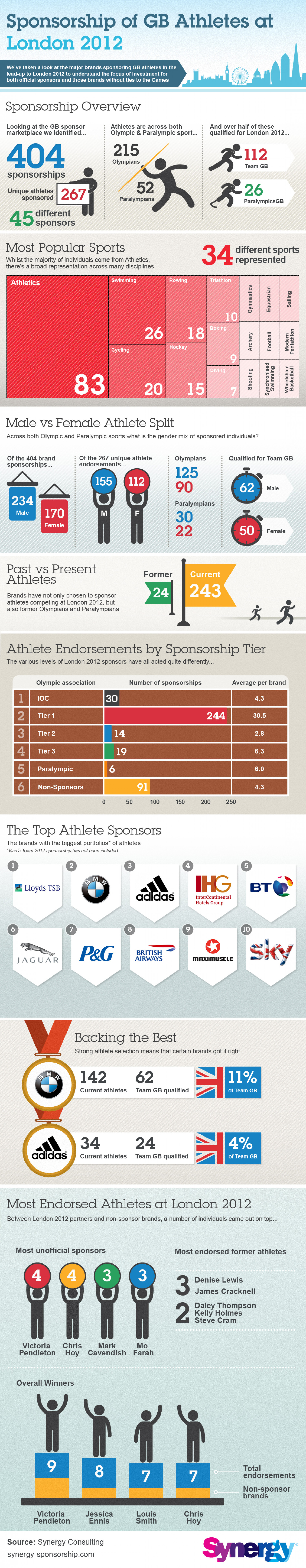 Sponsorship of GB Athletes at London 2012 Infographic