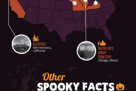 Spooky Halloween Facts Infographic