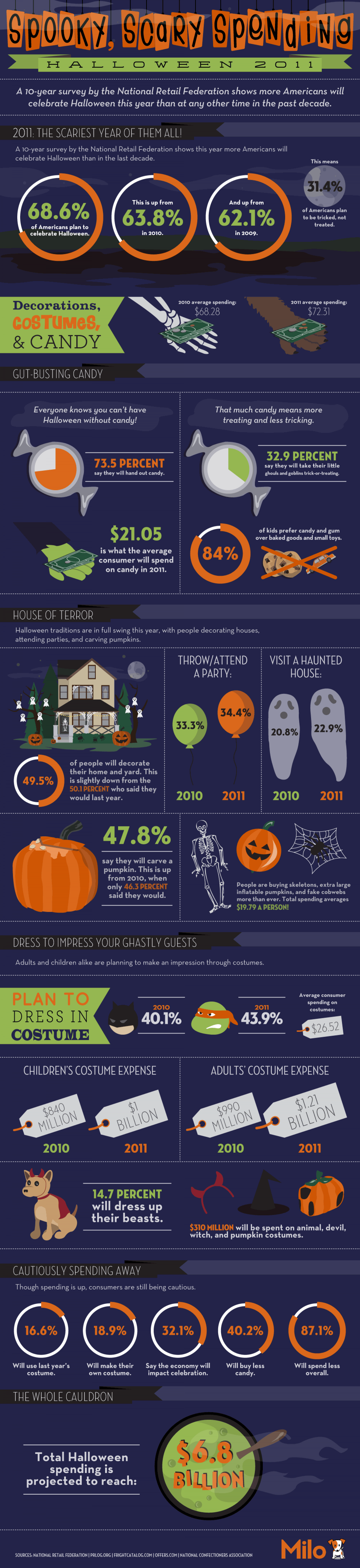 Spooky, Scary Spending: Halloween 2011  Infographic