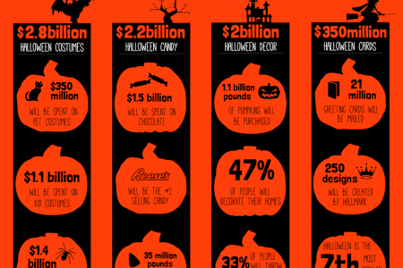 Spooky Spending Statistics for Halloween 2014 Infographic