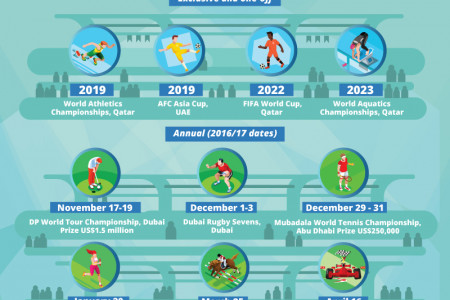 Sporting Passions Ignite Tourism In The Gulf Infographic