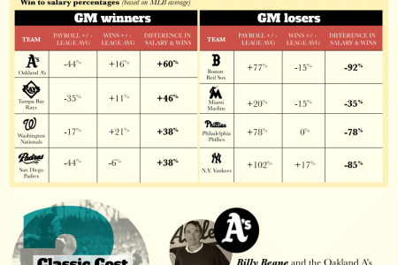 Sports General Manager: How to do more with less Infographic