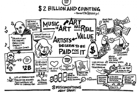 Spotify: $2 Billion and Counting Infographic