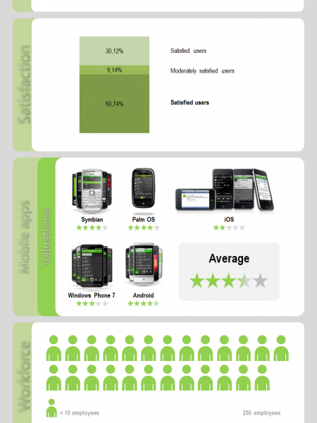 Spotify on facts Infographic