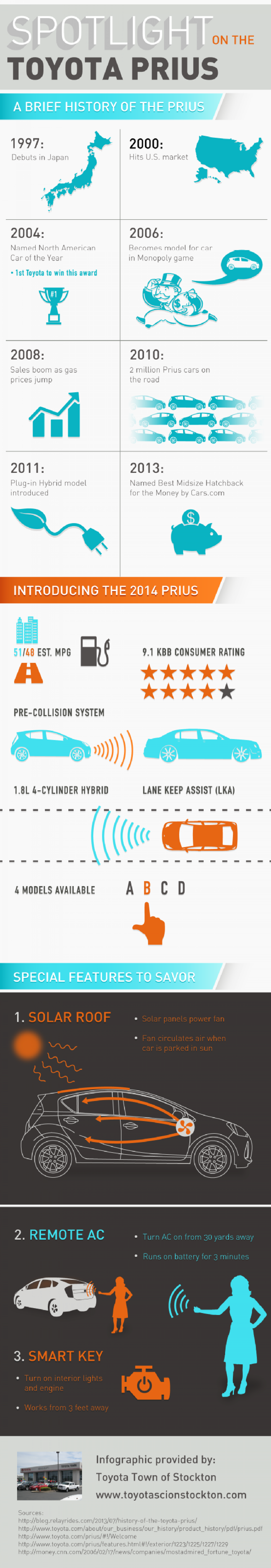 Spotlight on the Toyota Prius  Infographic