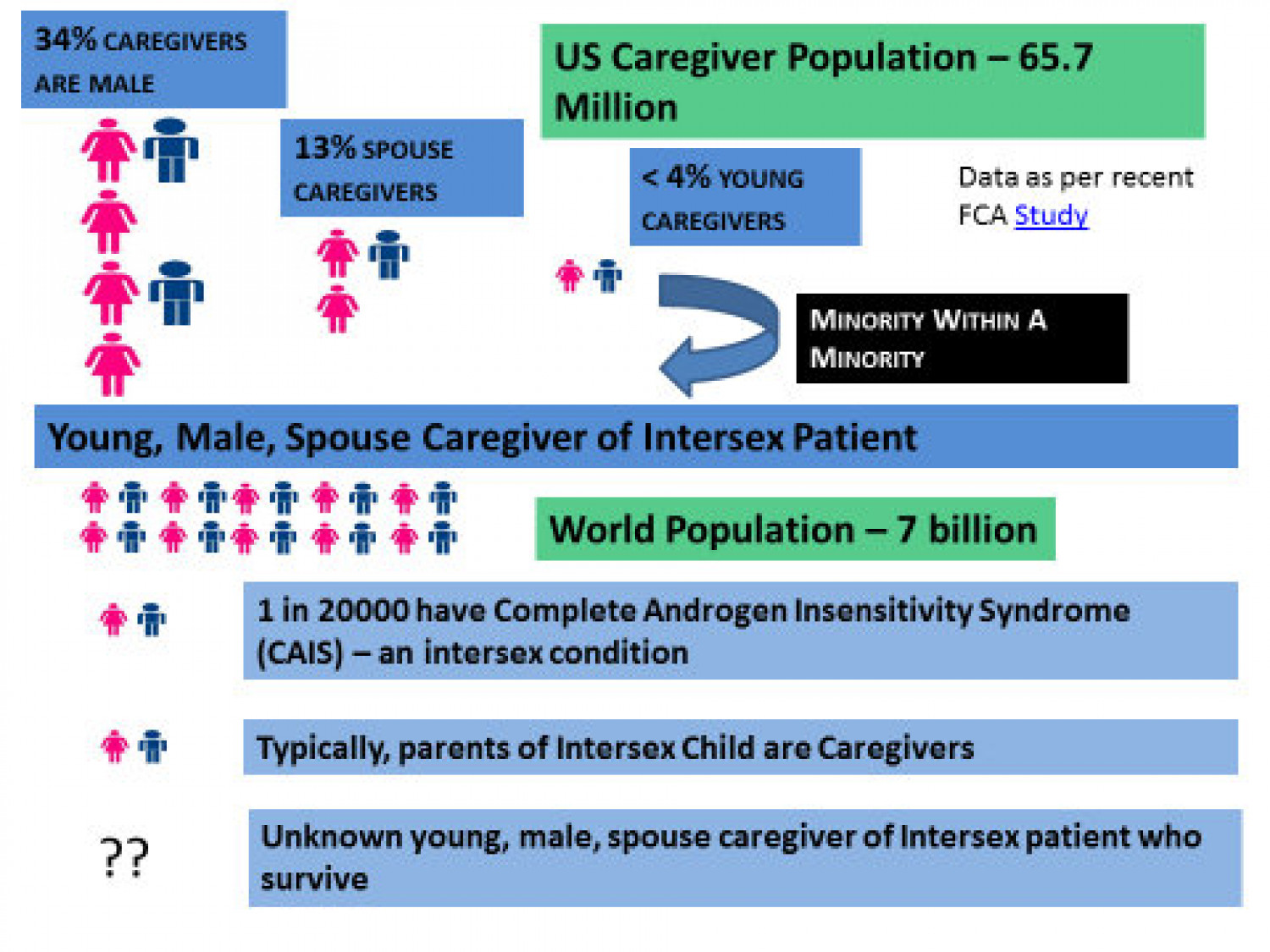Spouse Caregiver of Intersex Infographic