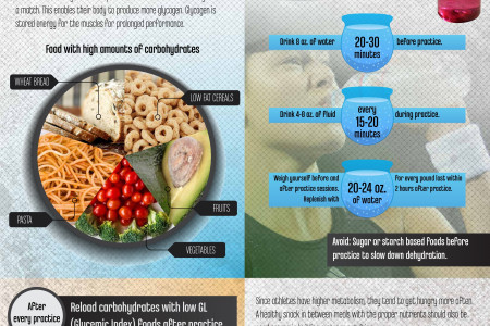 SQUASH PRE GAME NUTRITION Infographic