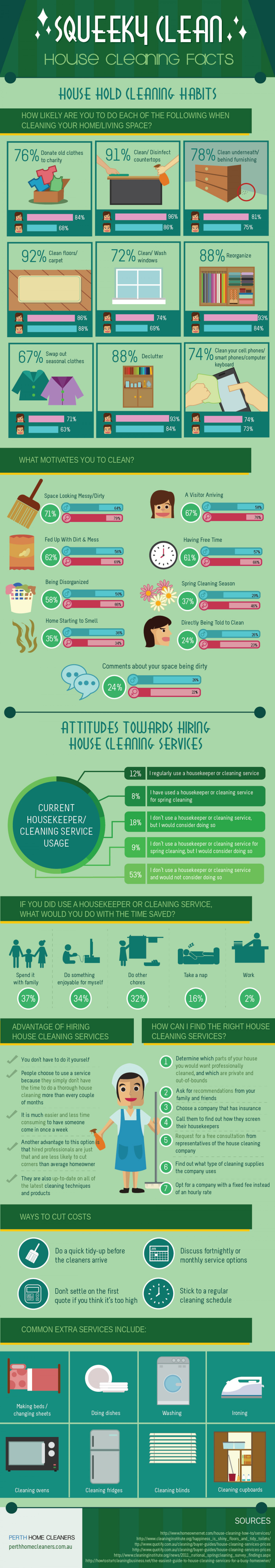 Squeaky Clean: House Cleaning Facts Infographic
