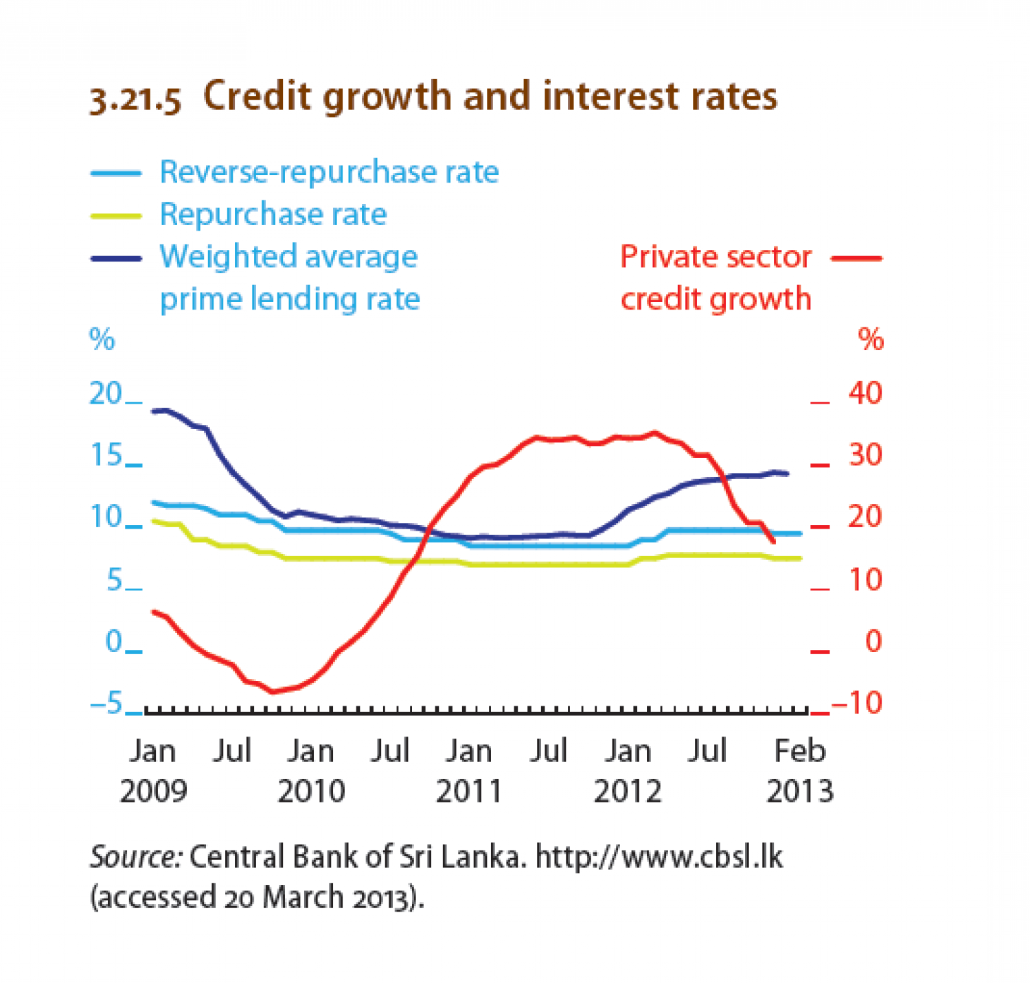 Sri Lanka - Credit growth and interest rates Infographic