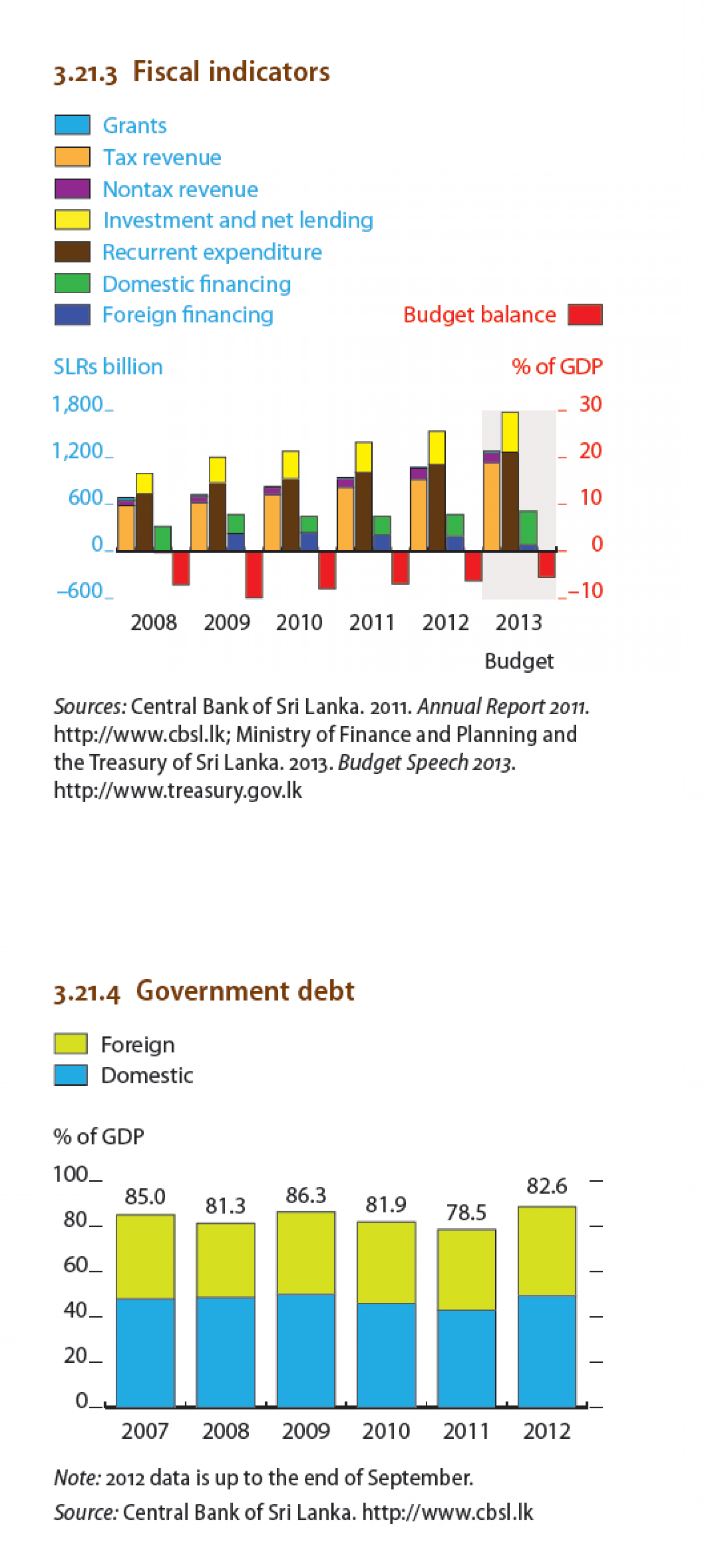 Sri Lanka - Fiscal indicators, Government debt Infographic