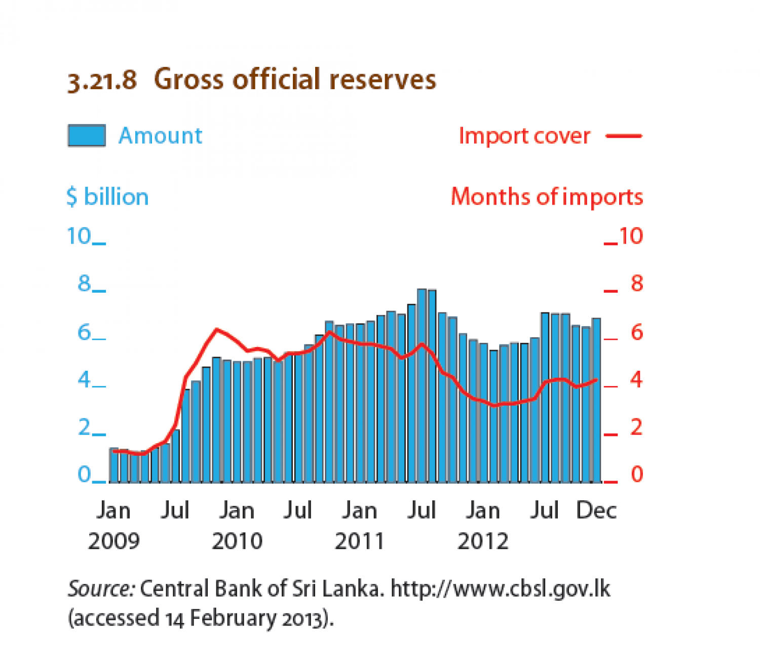Sri Lanka - Gross offical reserves Infographic