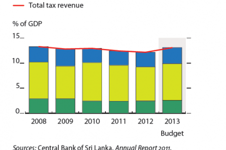 Sri Lanka : Tax revenue Infographic
