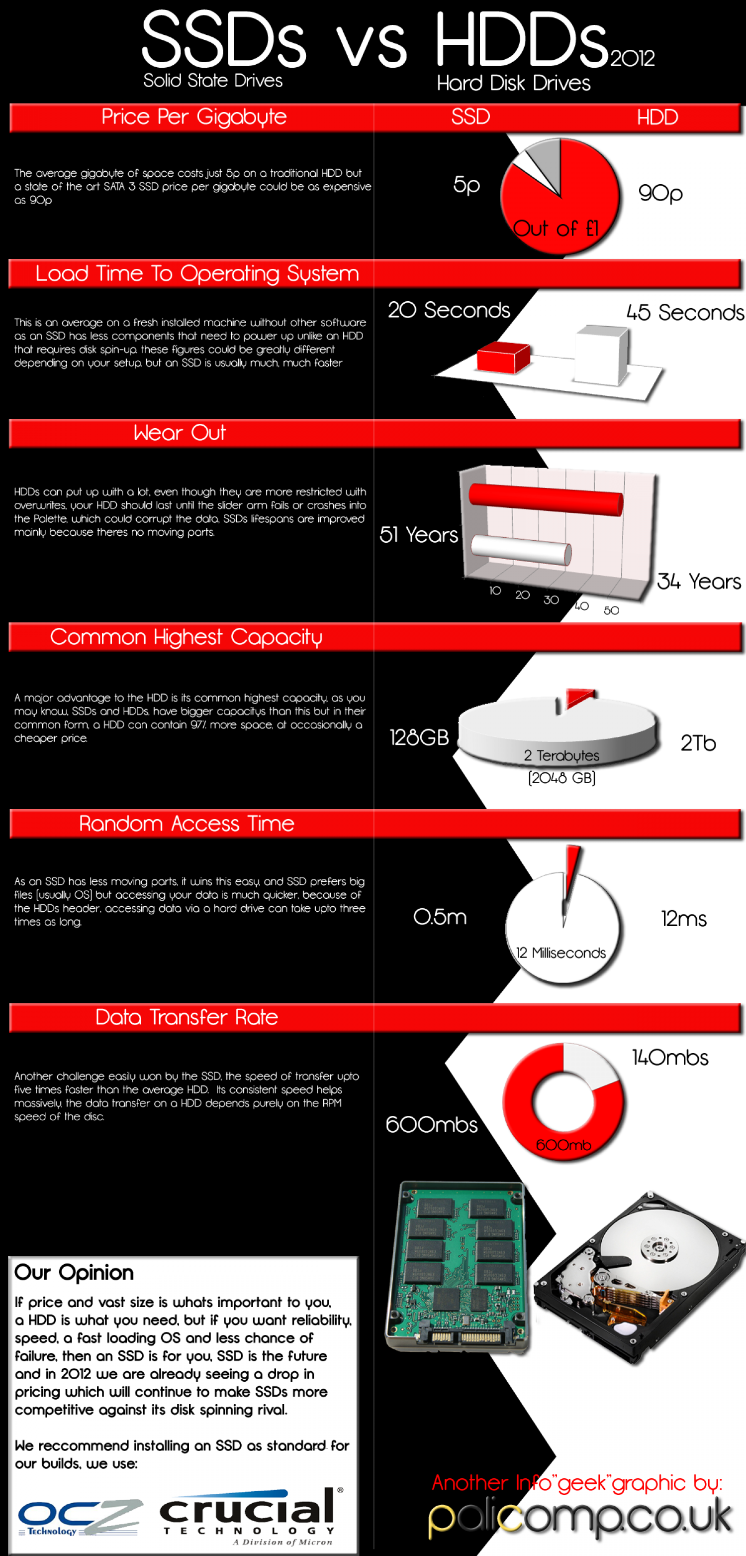 SSDs Vs HDDs Infographic