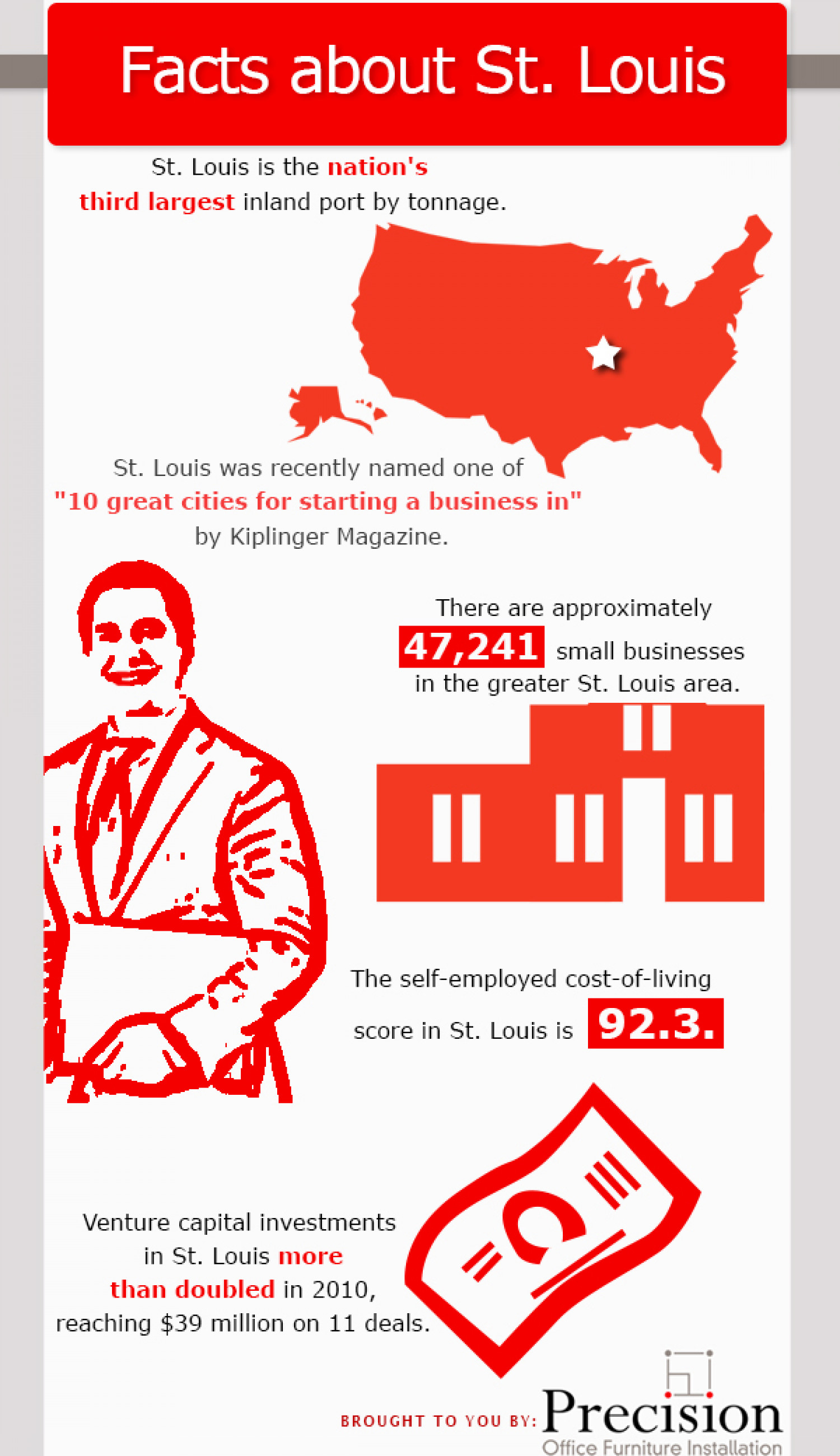 Facts About St. Louis Infographic
