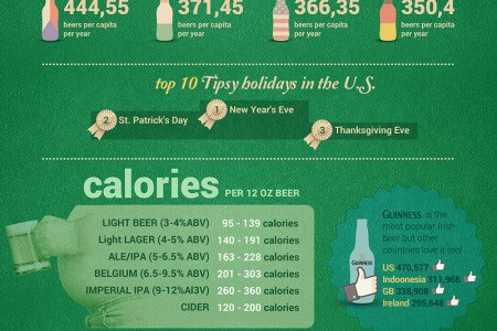 St. Patrick's Day Calories Infographic