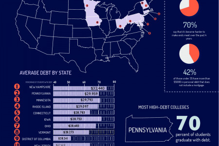 Stacking Up Student Loan Debt Infographic