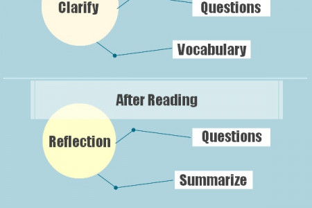 Stages of Learning Infographic