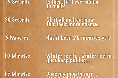 Stages of Oil Pulling Infographic