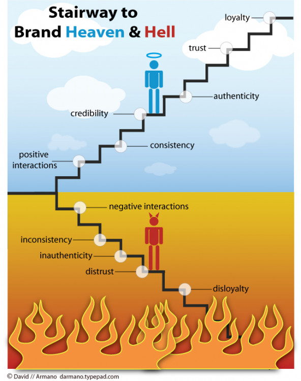 Infographic definition of socialism ladder