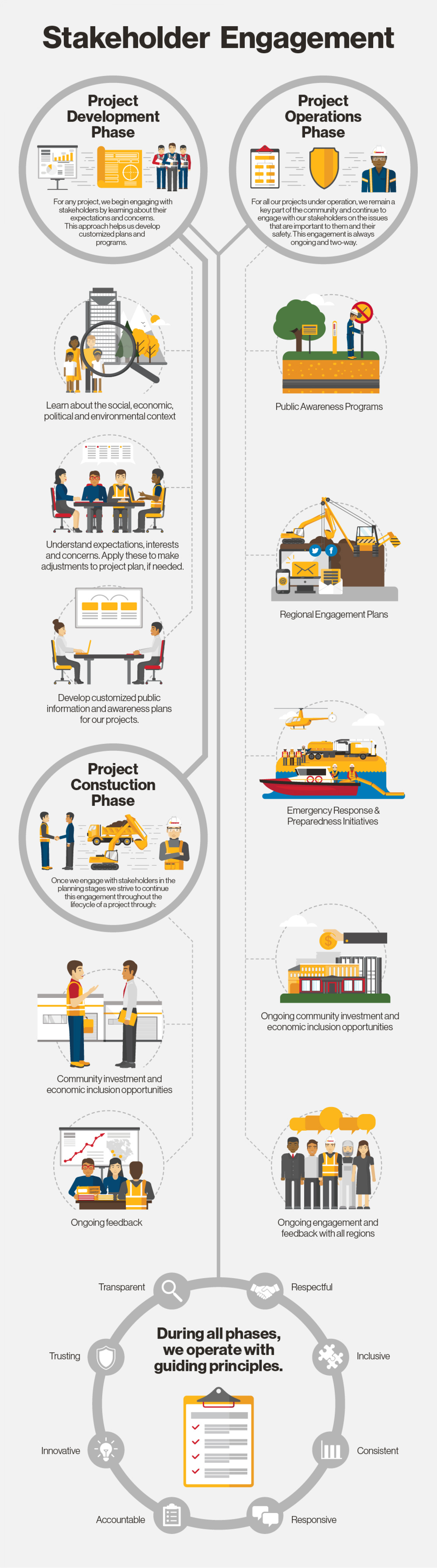 Stakeholder Engagement Infographic