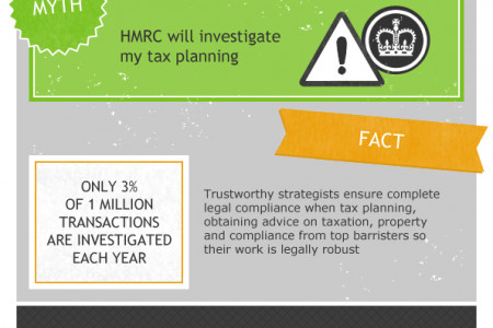Stamp Duty Mitigation: Fact and Fiction  Infographic
