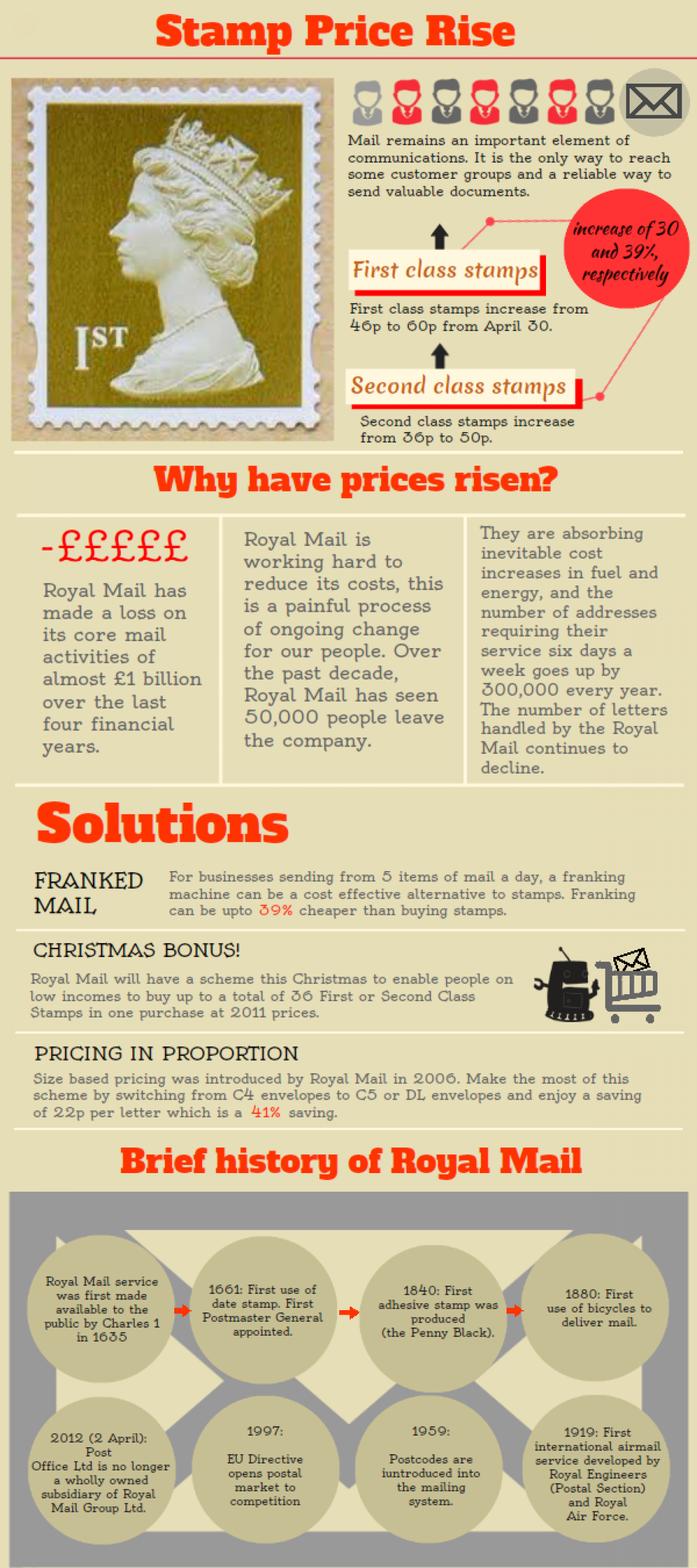 Stamp price rise Infographic