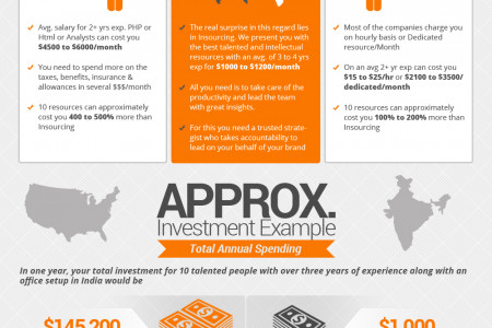 Stan Ventures | Insourcing Vs Outsourcing Infographic