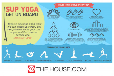 Sup Yoga Infographic