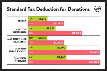 Standard Tax Deduction for Donations Infographic