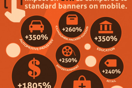 Standard vs. interactive mobile banners – who wins? Infographic