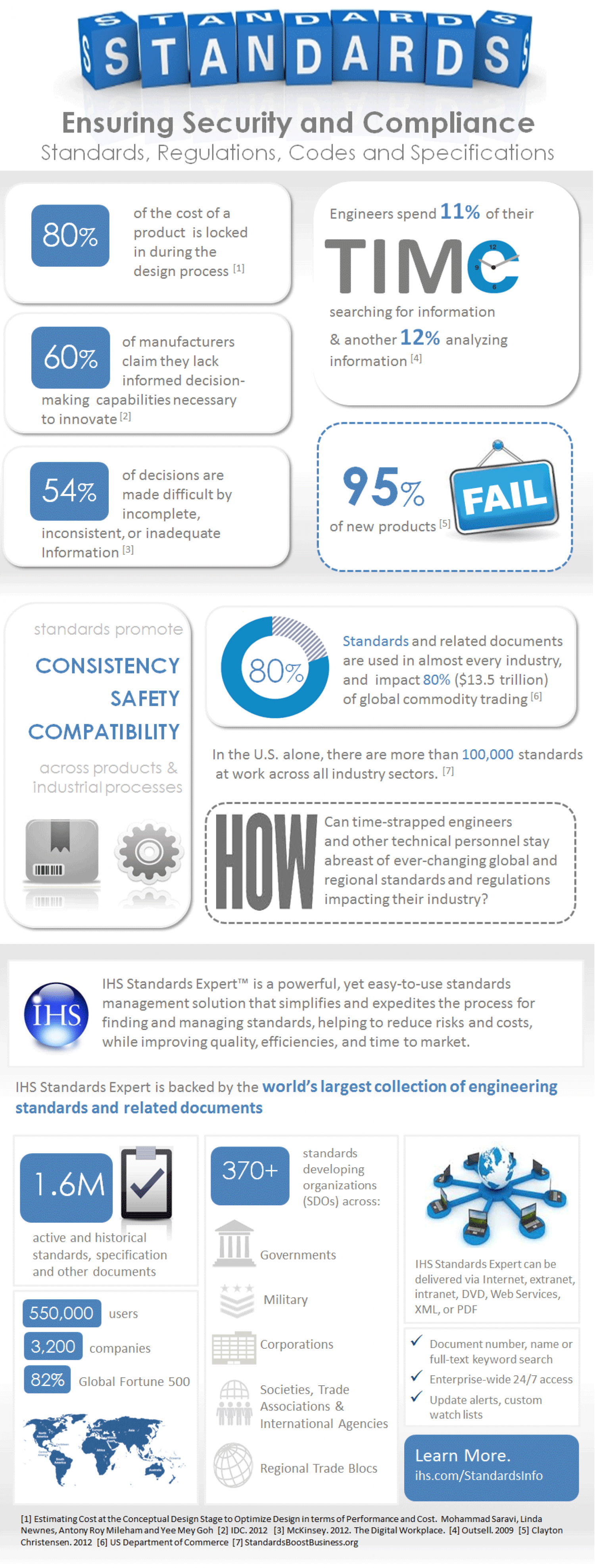 Standards: Ensuring Security and Compliance Infographic