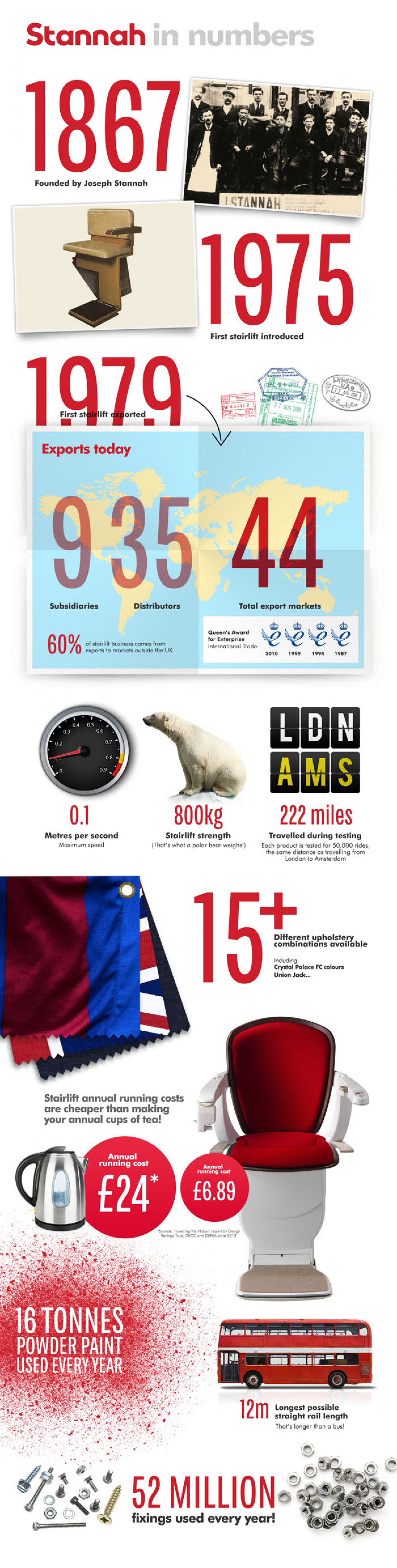 Stannah In Numbers Infographic