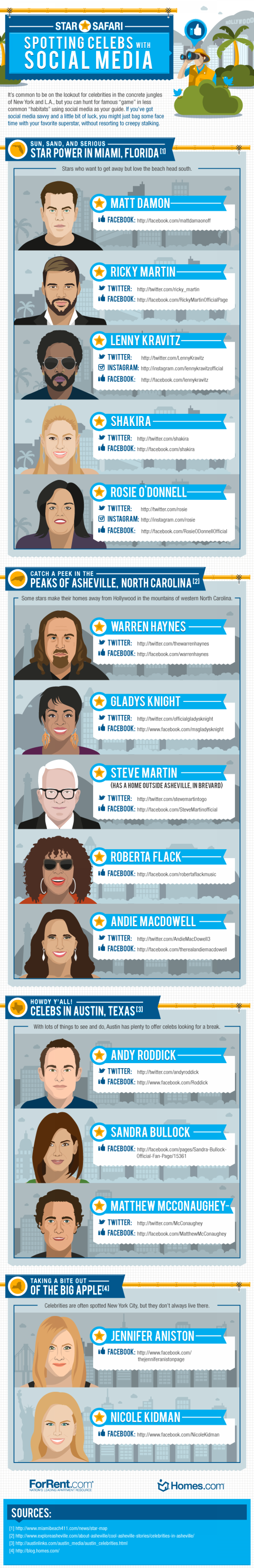 Star Safari: Spotting Celebs with Social Media Infographic