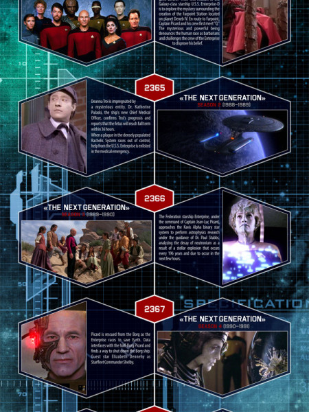Star Trek Episodes Timeline for TV Shows & Movies Infographic