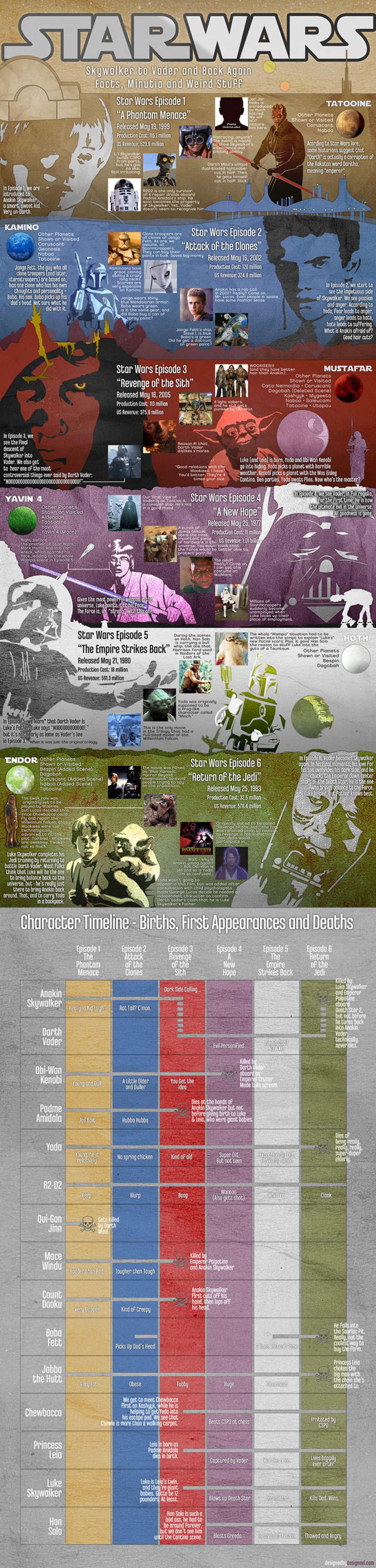 Star Wars Characters, Cast, History & Trivia Infographic