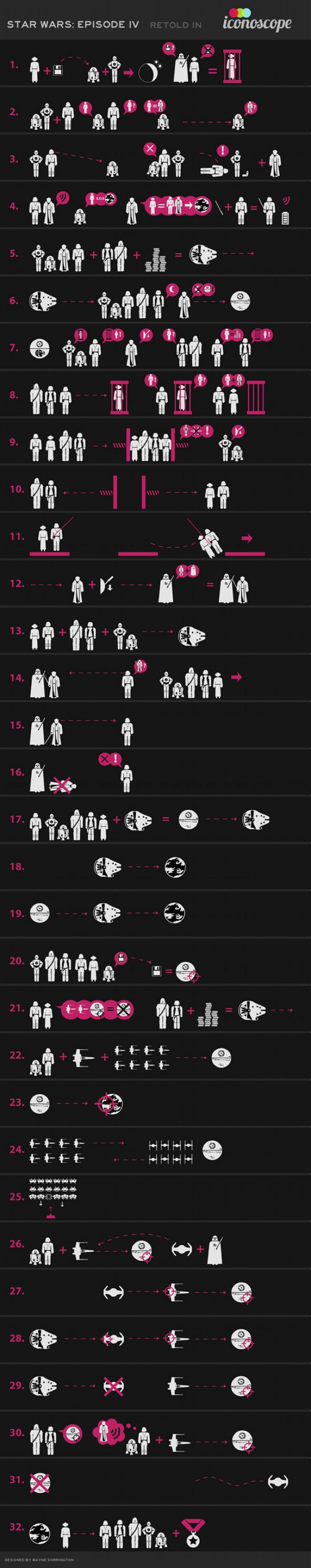 Star Wars Episode IV: As Told by Icons Infographic