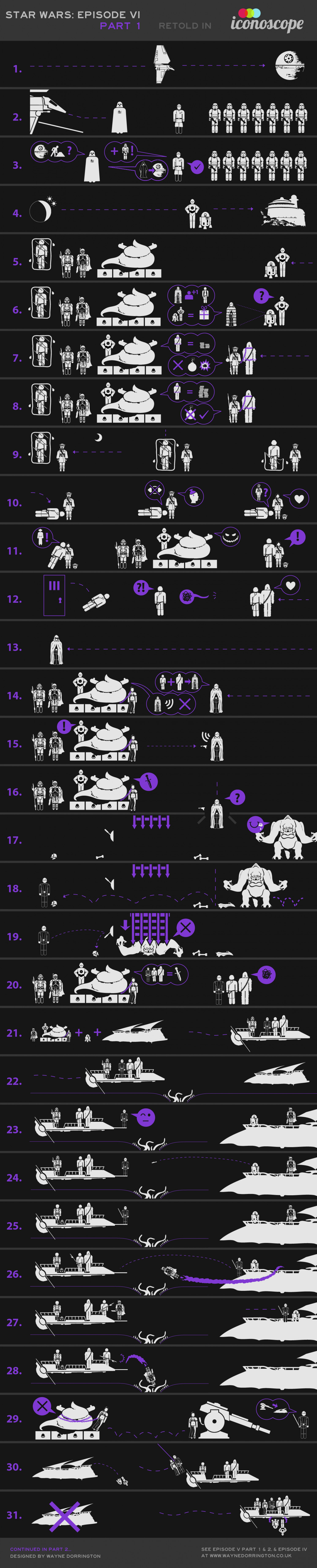 Star Wars Episode VI Retold in Icons Infographic