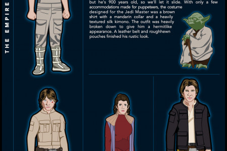 Star Wars Principle Costume Progresssion Infographic