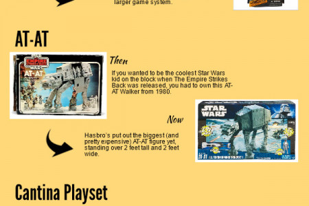 Star Wars Toys Now & Then Infographic