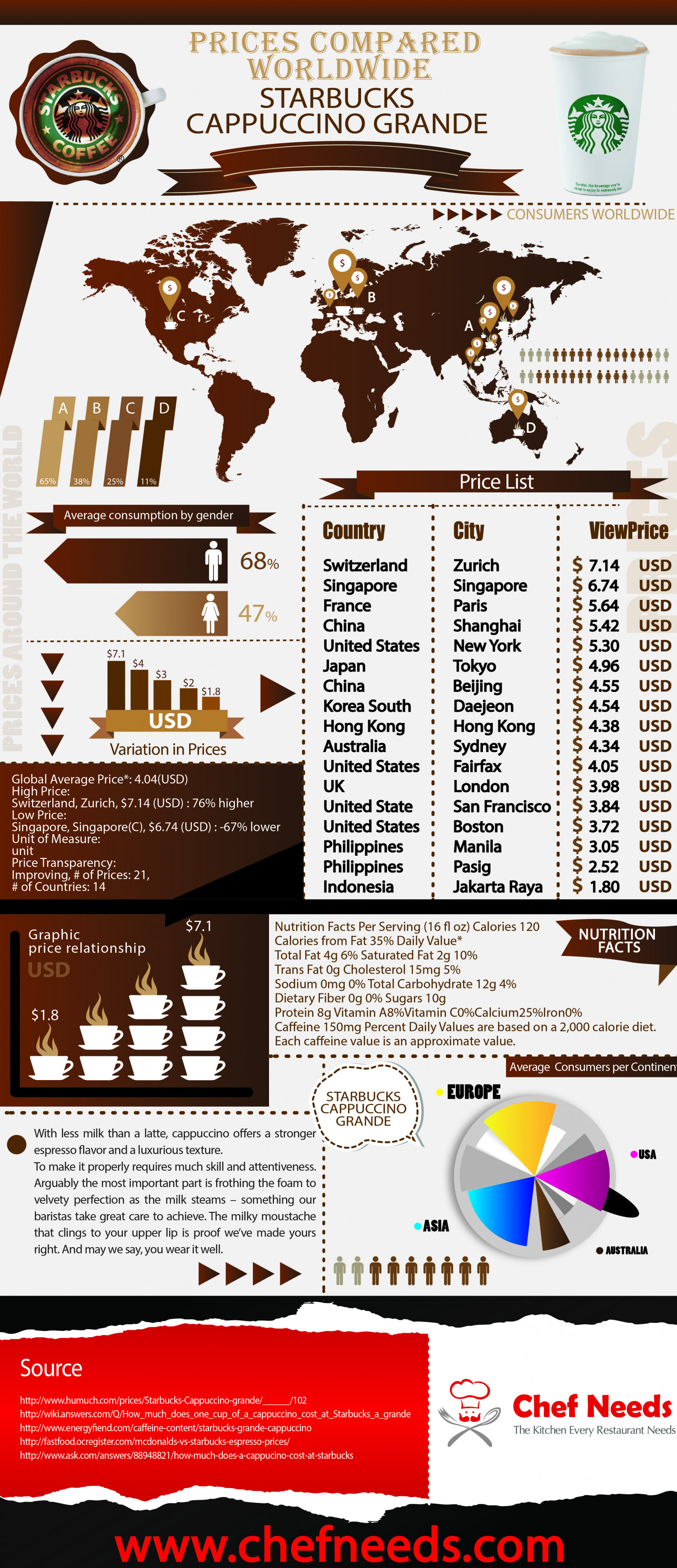 Prices Compared Worldwide Starbucks Cappuccino Grande Infographic
