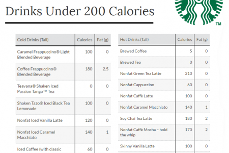 Starbucks Drinks Under 200 Calories Infographic